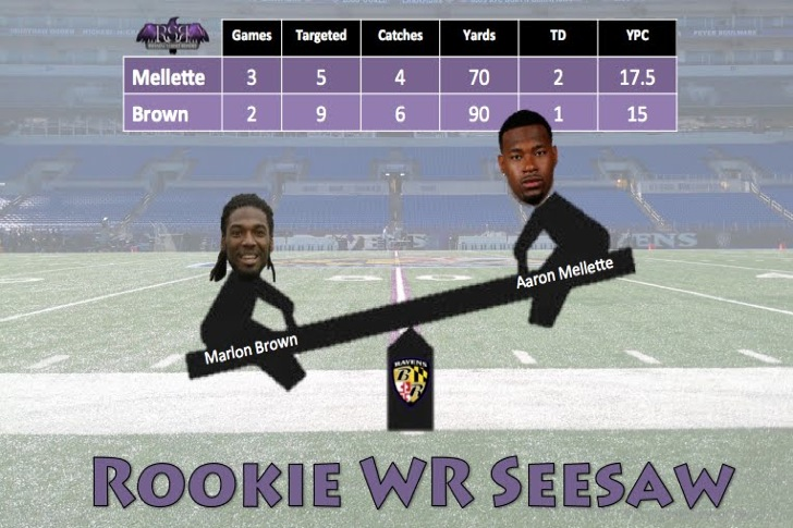 Aaron Mellette and Marlon Brown Continue Seesaw Battle